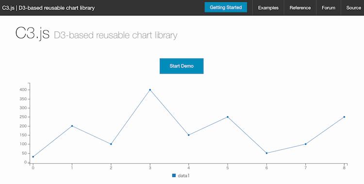 チャート/グラフ作成用JavaScriptライブラリのC3.js