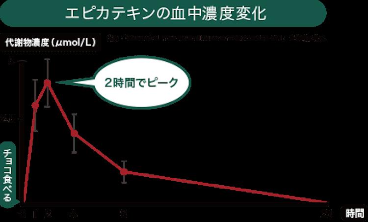 エピカテキンの血中濃度変化グラフ