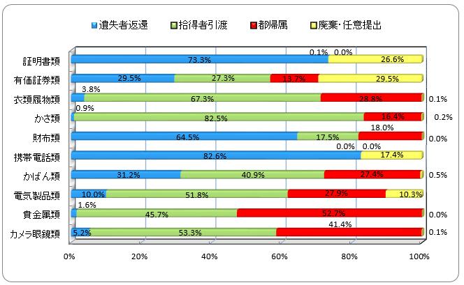遺失物取扱状況のデータ